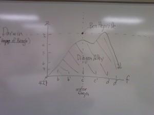 Darwin : Bentleyville